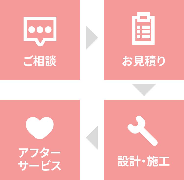 ヨネシマは、ガスと設備のプロフェッショナル。
